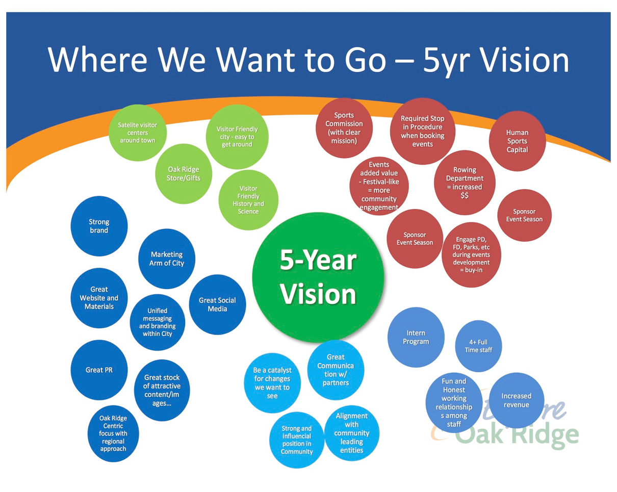 five year vision plan for oak ridge